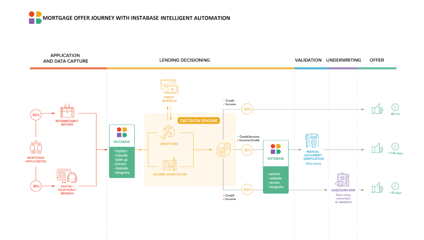 INSTABASE MORTGAGE OFFER JOURNEY WITH INSTABASE INTELLIGENT AUTOMATION