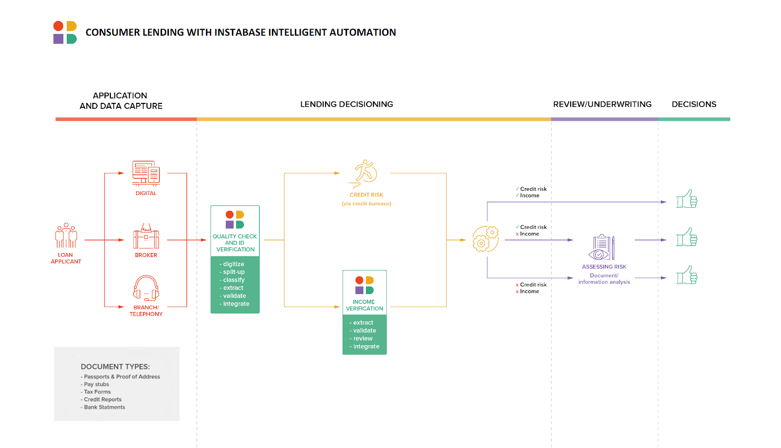 Instabase consumer lending with intelligent automation