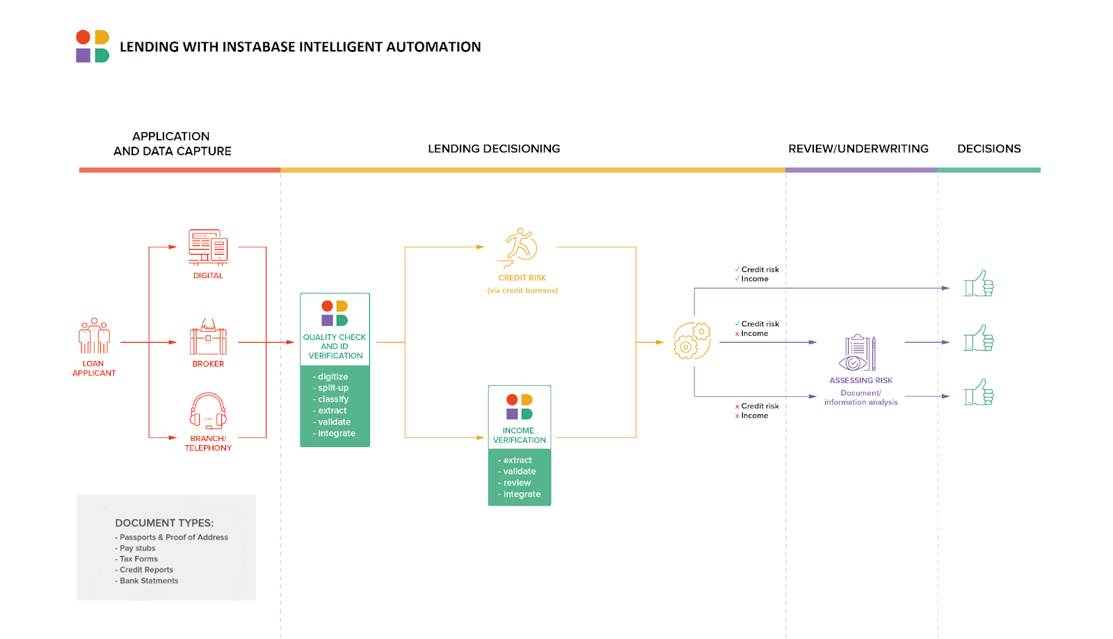 Instabase lending with intelligent automation