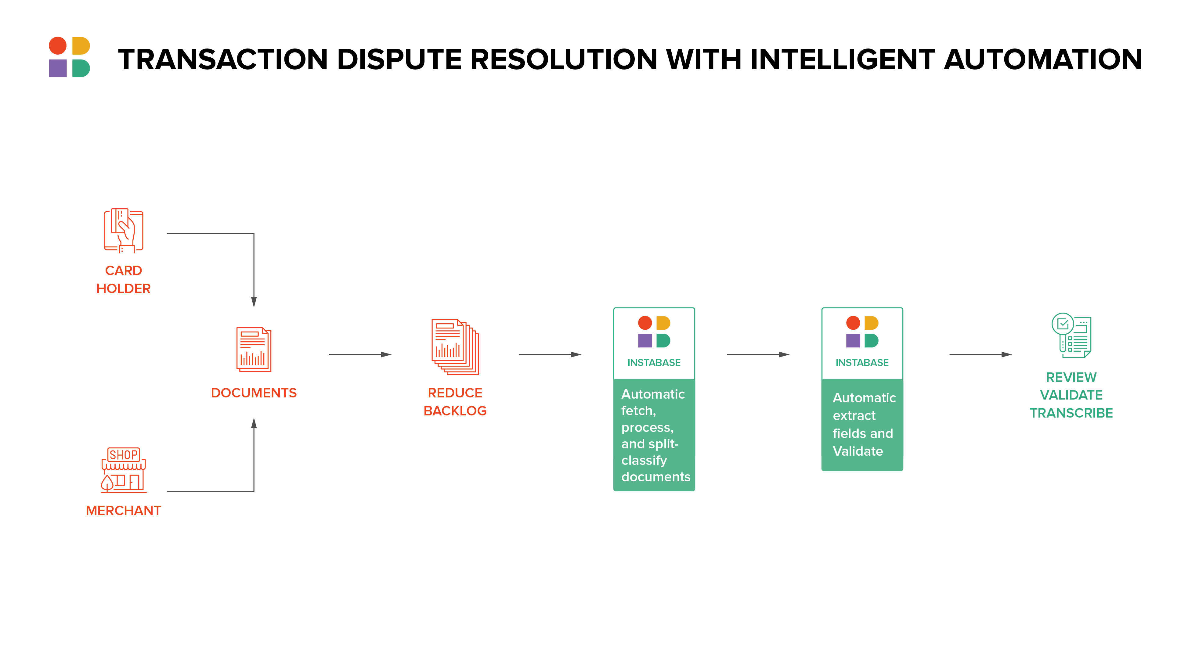 Transaction dispute resolution with intelligent automation