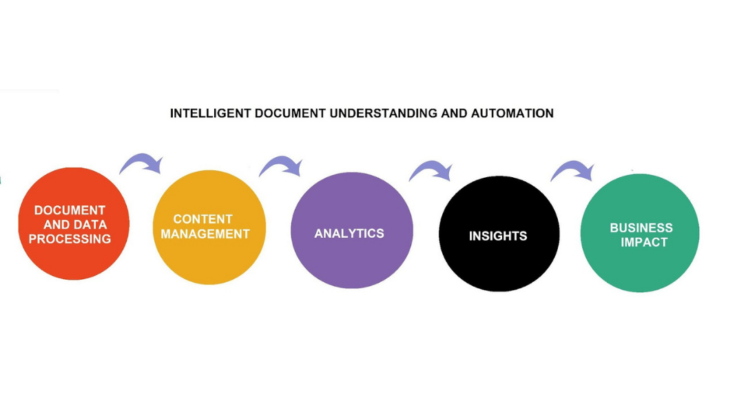 Intelligent document understanding and automation