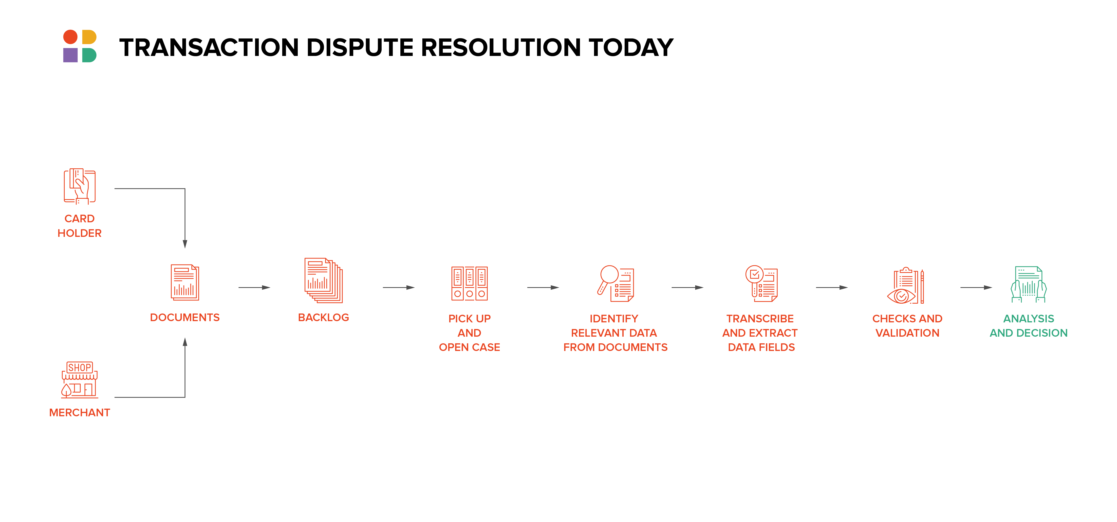 Transaction dispute resolution today