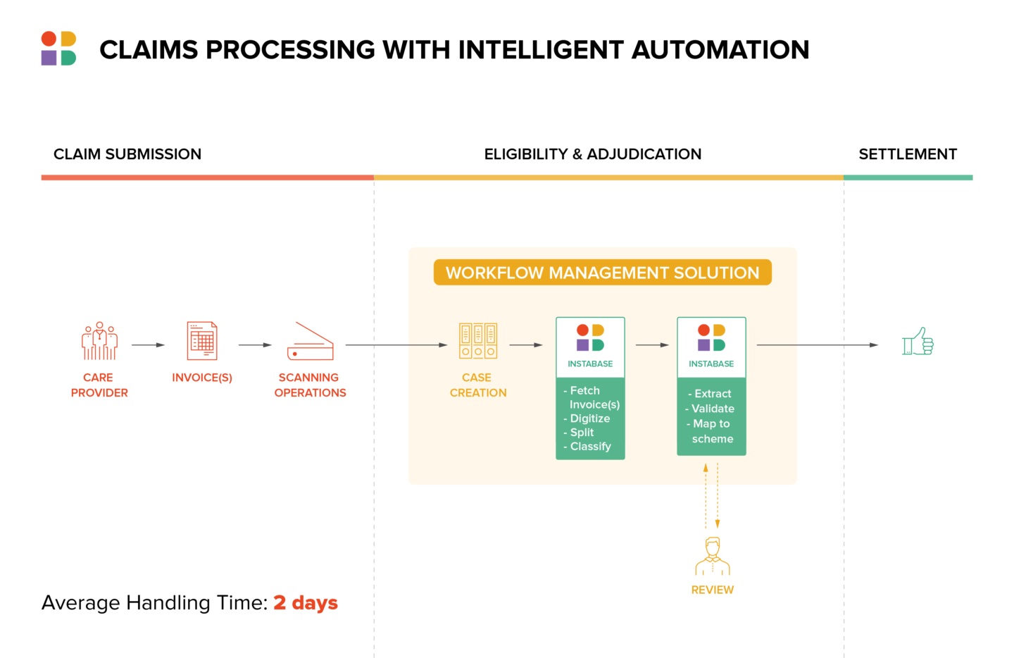 Claims Processing with intelligent automation