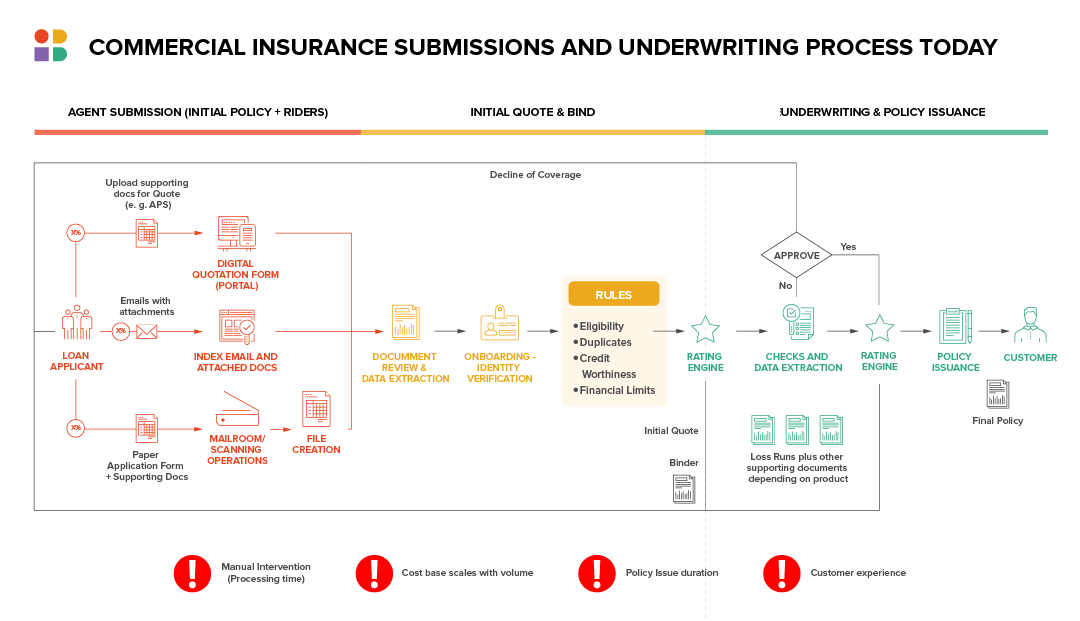 Commercial Insurance Submissions and Underwriting Process Today