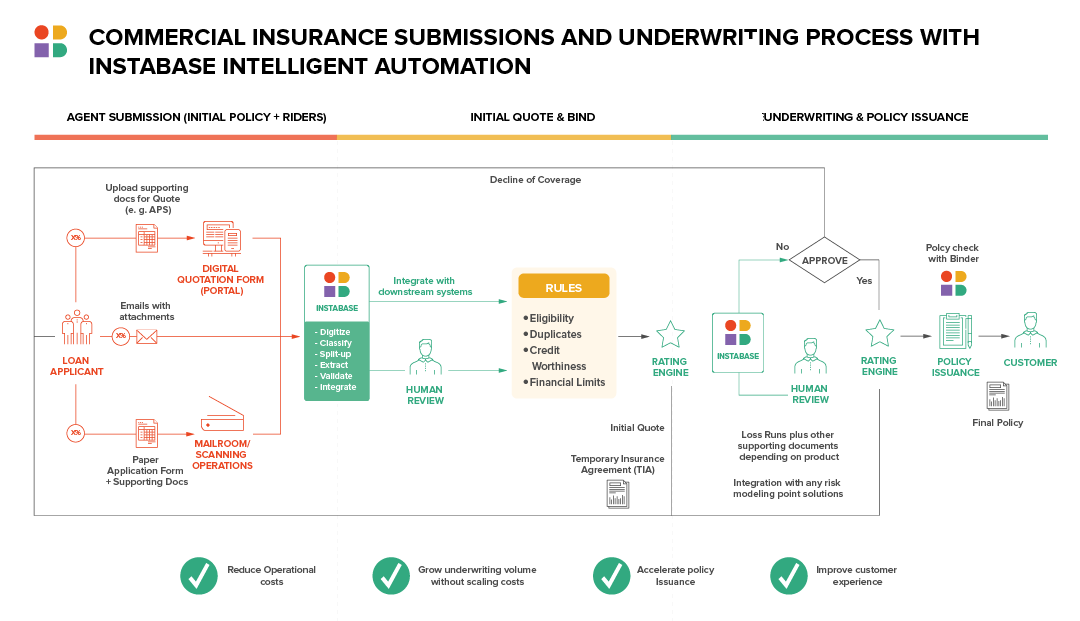 Commercial Insurance Submissions and Underwriting Process with Instabase Intelligent Automation